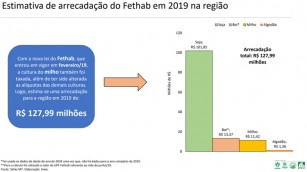 arrecada estimativa net